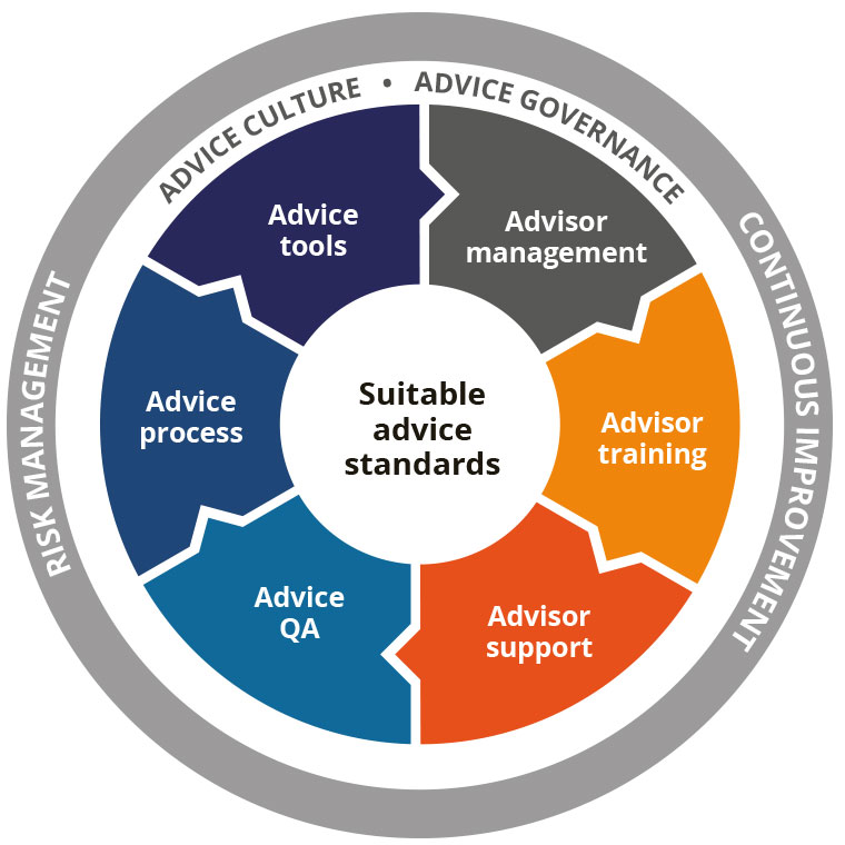 suitable advice standards diagram